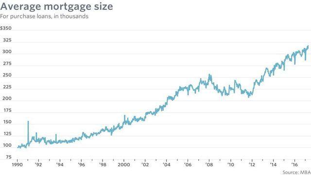 mw-average mortgage size