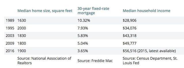 Housing market data points